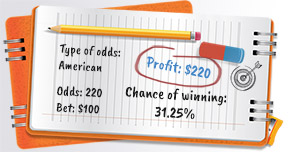american odds - chance of winning