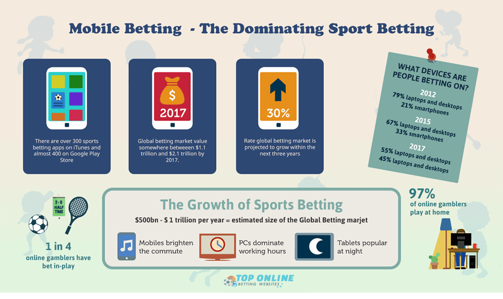 mobile betting - the dominating sport betting