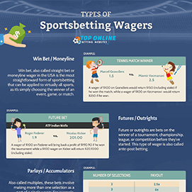 Sportsbetting Wagers