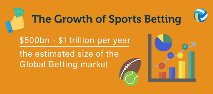 the growth of sports betting markets